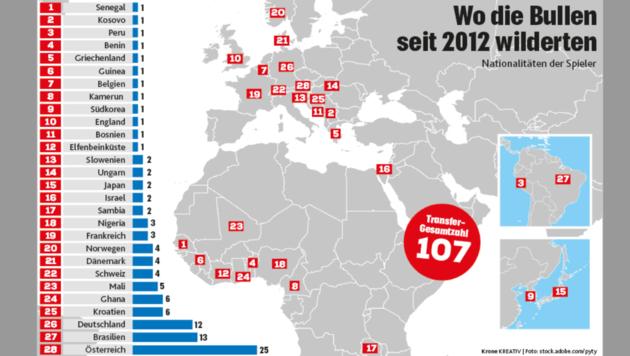 Woher Salzburgs Neuzugänge seit 2012 kommen. (Bild: Krone Grafik)