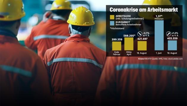 (Bild: APA, stock.adobe.com, Krone KREATIV)