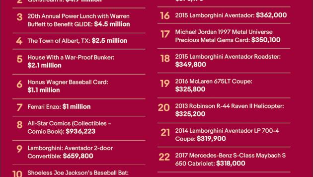 Die 25 erfolgreichsten Auktionen (zum Vergrößern klicken).