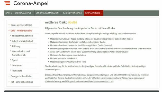 Die Ampel-Website vor einer Woche: Für jede Ampelfarbe wurden die vorgesehenen Maßnahmen einzeln ausgewiesen.