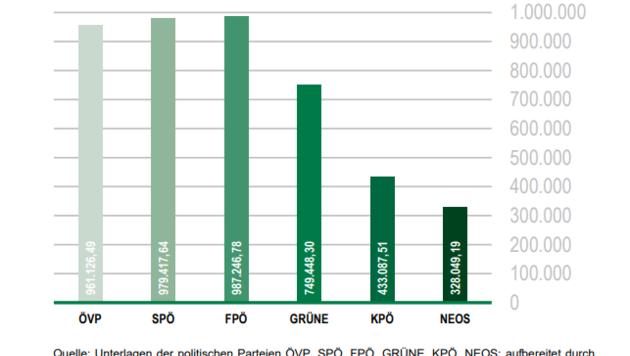 Die Freiheitlichen gaben für die Landtagswahl 2019 am meisten Geld für Wahlwerbung aus. (Bild: LRH)