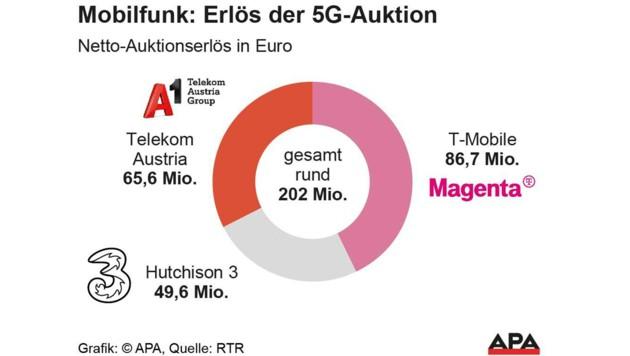 So teilen sich die Erlöse der 5G-Frequenzauktion auf die einzelnen Mobilfunker auf. (Bild: APA)