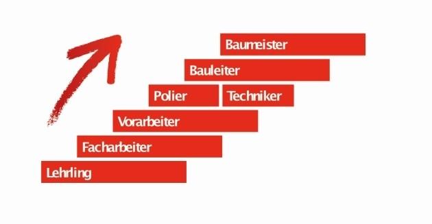 Karriereleiter (Bild: BAUAkademie Tirol)