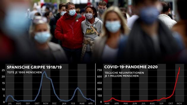 (Bild: Krone KREATIV, European CDC, Our World in Data, AFP)