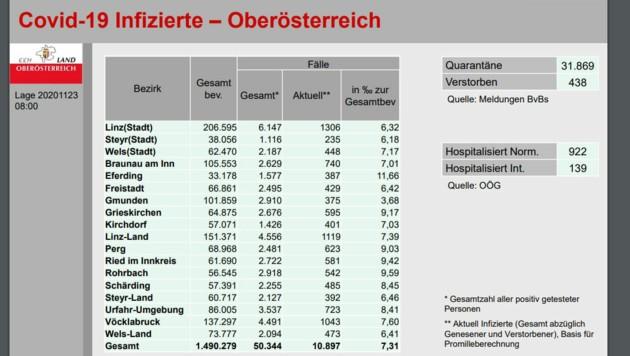 Der Corona-Fakten-Sheet für Oberösterreicher vom Montag, 23. November, 8 Uhr