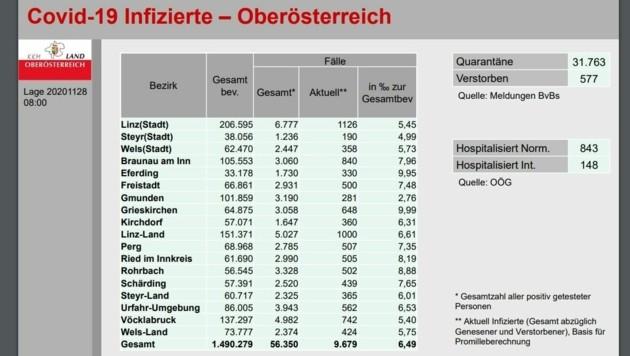 Die aktuellen Werte in Oberösterreich, stand 28. November, 8 Uhr