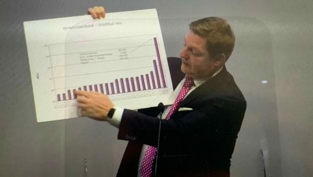 Bürgermeister Albel stellt das Budget vor.