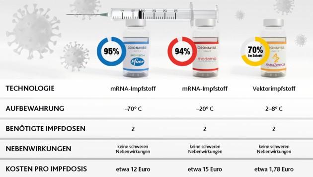 Die Impfstoffe von Biontech/Pfizer, Moderna und AstraZeneca im Vergleich (Bild: stock.adobe.com, Krone KREATIV)