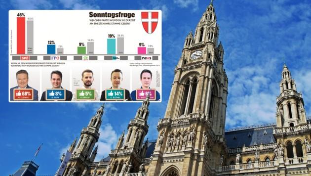 Umfrage: So würde Wien heute wählen. (Bild: stock.adobe, Krone KREATIV)