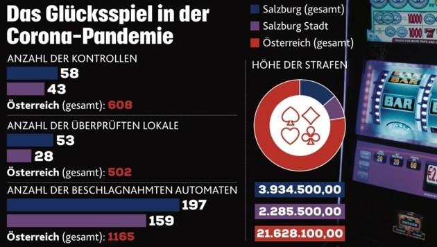 """""""Krone""""-Grafik zum illegalen Glücksspiel in der Pandemie (Bild: Honorar)"""