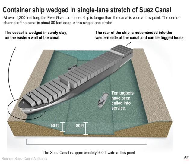 Eine Grafik der Suezkanalbehörde (SCA) zeigt, wie das Schiff festsaß. (Bild: SCA)