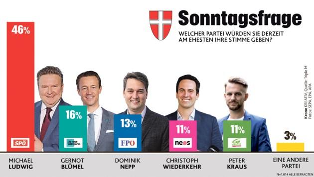 Die Rathauskoalition mit SPÖ und Neos hat eine satte Mehrheit. Ludwig punktet mit hohen Beliebtheitswerten. (Bild: SEPA, EPA, APA, Krone KREATIV)