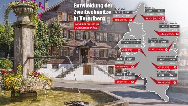 2868 Österreicher meldeten einen weiteren Wohnsitz in Vorarlberg an. (Bild: Alexandra Gasser/Stock Adobe, Krone KREATIV)