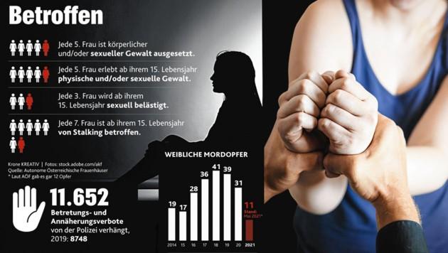 (Bild: Krone-Grafik/stock.adobe.com, Korne KREATIV)