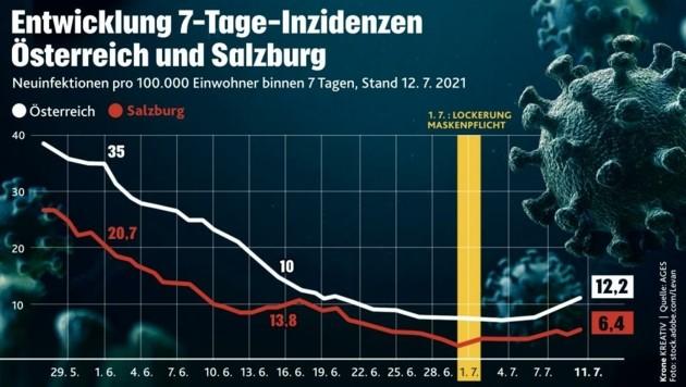 Die Inzidenz steigt wieder leicht in Österreich und Salzburg.. (Bild: Honorar)