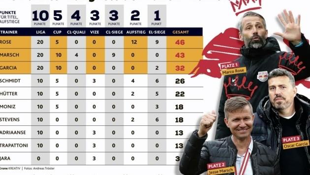 Die Grafik zeigt, dass Marco Rose der bisher erfolgreichste Trainer der Bullen war. (Bild: Honorar)