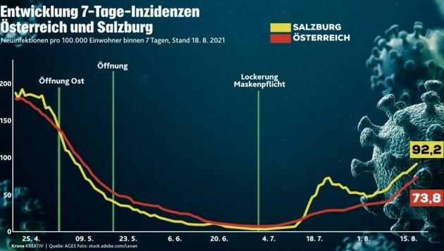 Die Entwicklung der Infektionszahlen in Salzburg und im Österreich-Schnitt (Bild: Honorar)