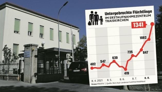Die Anzahl der Flüchtlinge in Traiskirchen hat sich seit dem Tiefstand im Juni verdreifacht. (Bild: Krone Kreativ)