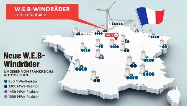 Waldviertler Windräder inmitten von Frankreichs Atommeilern. (Bild: stock.adobe, Krone KREATIV)