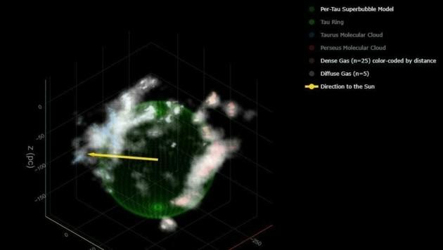 Ein von der Harvard University erstelltes 3D-Modell des entdeckten Hohlraums im Weltall (Bild: Harvard University)