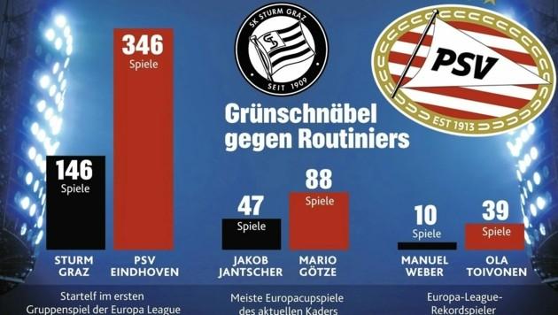 Was Europacupspiele betrifft, ist die Mannschaft von Christian Ilzer noch grün hinter den Ohren. (Bild: KRONE Grafik)