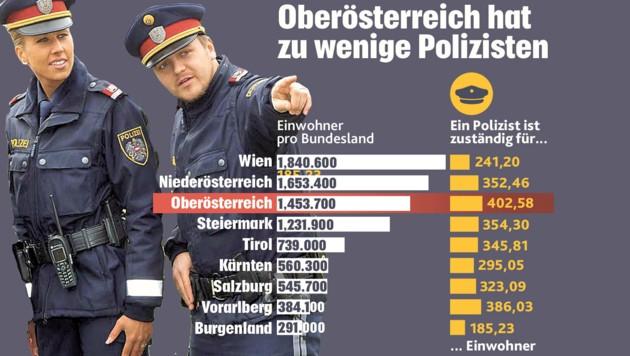 Die Zahlen belegen: Oberösterreich hat im Vergleich viel zu wenige Polizisten. (Bild: Krone Grafik)