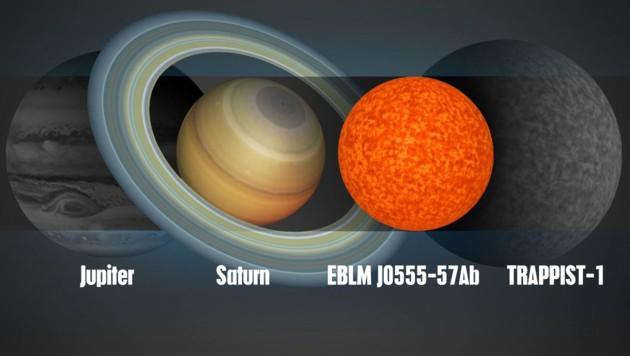 Der Größenvergleich zeigt, wie klein der Stern EBLM J0555-57Ab ist. (Bild: University of Cambridge, krone.at)