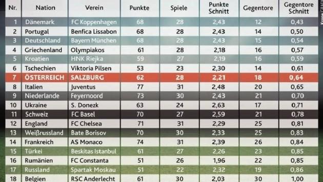 Unter den Top-20-Nationen der UEFA-5-Jahreswertung stehen die Bullen beim Gegentorschnitt stark da! (Bild: Krone Grafik)