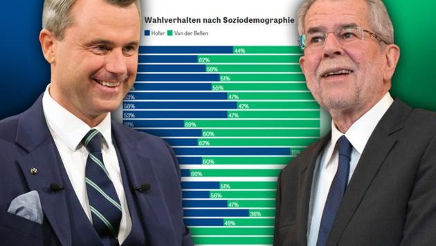 (Bild: ORF/SORA/ISA, AFP/JOE KLAMAR, APA/GEORG HOCHMUTH)