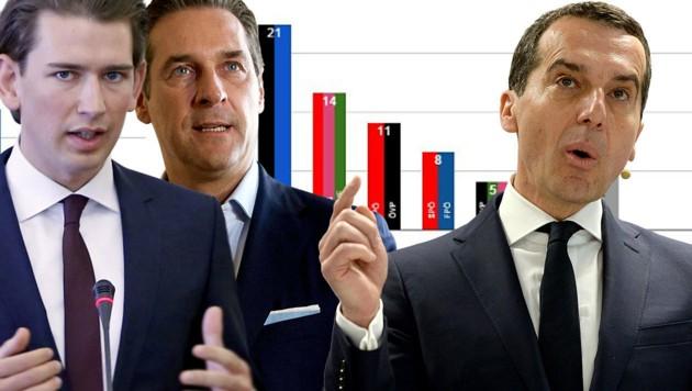 ÖVP-Jungstar Kurz, FPÖ-Chef Heinz-Christian Strache, Kanzler Kern (Bild: APA, EPA, Unique Research/profil)