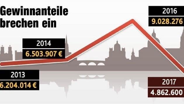 """Salzburg schraubt seine Gewinnerwartungen erheblich zurück. (Bild: Grafik """"Krone"""")"""