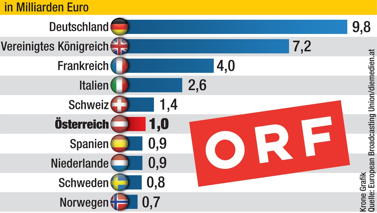 1 Mrd. Einnahmen - ORF: Dank GIS einer der reichsten Sender Europas |  krone.at
