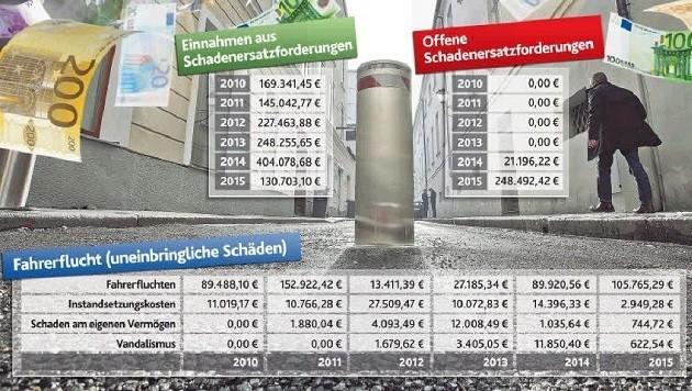 600.000 Euro an Schäden sind uneinbringbar.