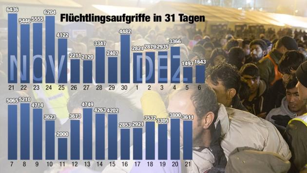(Bild: APA/ERWIN SCHERIAU, Krone Grafik)