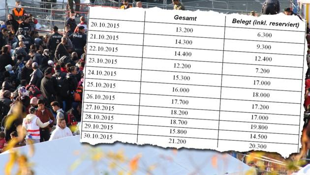Die Tabelle aus dem Geheimpapier zeigt Entwicklung von Kapazitäten und Belegung der Notquartiere. (Bild: Jürgen Radspieler, Krone)