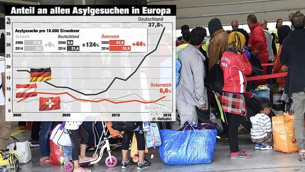 (Bild: APA/HELMUT FOHRINGER, Krone-Grafik)