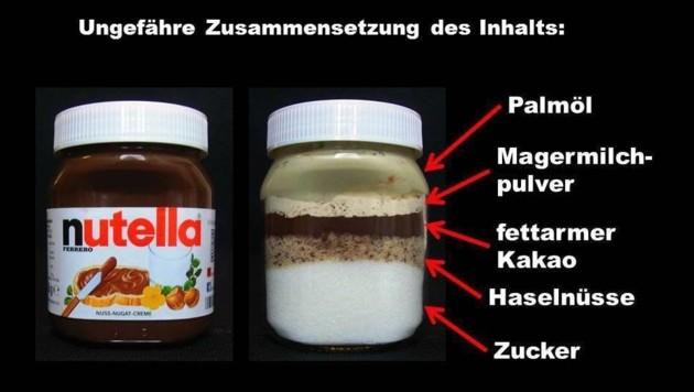 Die Verbraucherzentrale Hamburg checkte den Inhalt von Nutella. (Bild: Facebook/Verbraucherzentrale Hamburg)