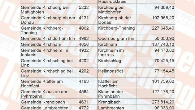 """Auf 572 Seiten zeigt die """"Krone"""", wohin unser Steuergeld in Oberösterreich fließt."""
