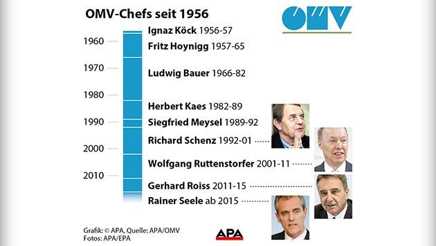 Die OMV-Chefs und ihre Amtszeiten im Überblick