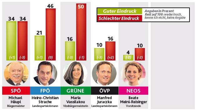 """""""Krone""""-Stimmungsbarometer vom 28.2.2015"""